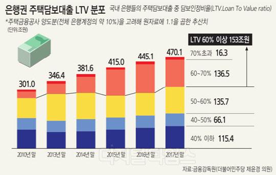 주담대 LTV 60% 이상 153兆… 금리 상승하면 직격탄 불보듯